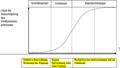 Abb4 Normstrategien der Technologietypen.png