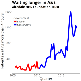 Airedale NHS Foundation Trust - Four-hour target in the emergency department quarterly figures from NHS England Data from https://www.england.nhs.uk/statistics/statistical-work-areas/ae-waiting-times-and-activity/