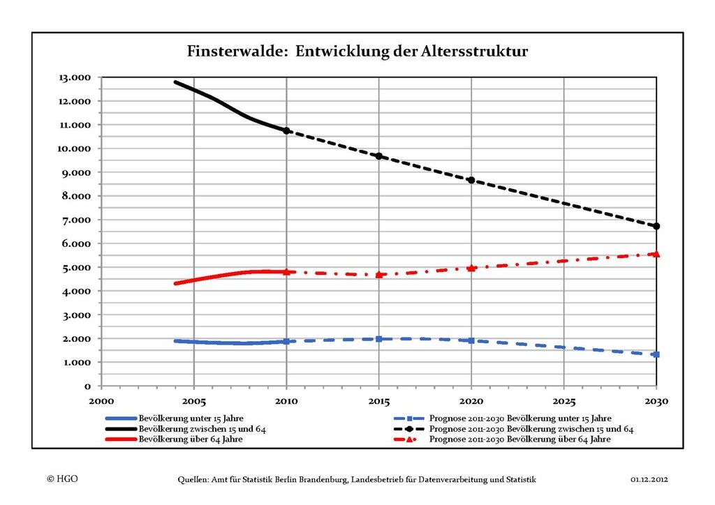 Finsterwalde single
