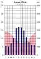 Ancud ilmastodiagrammi.png
