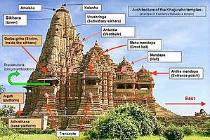 Khajuraho Group of Monuments - Sections and orientation of Khajuraho temples.
