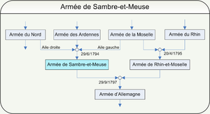 Armée de Sambre-et-Meuse