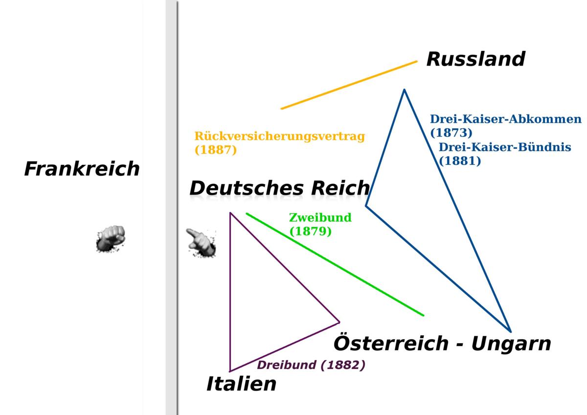 Bündnispolitik Otto Von Bismarcks Wikipedia