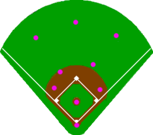 Baseball positioning - Image: Baseballpositioning infielddeep