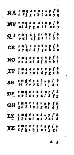 Giovan Battista Bellaso -  Novi et singolari modi di cifrare ... 1555. Reciprocal table with mixed alphabets.
