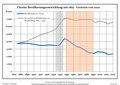 Bevölkerungsentwicklung Chorin.pdf