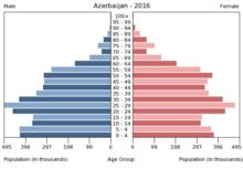 Aserbaidschan Wikipedia