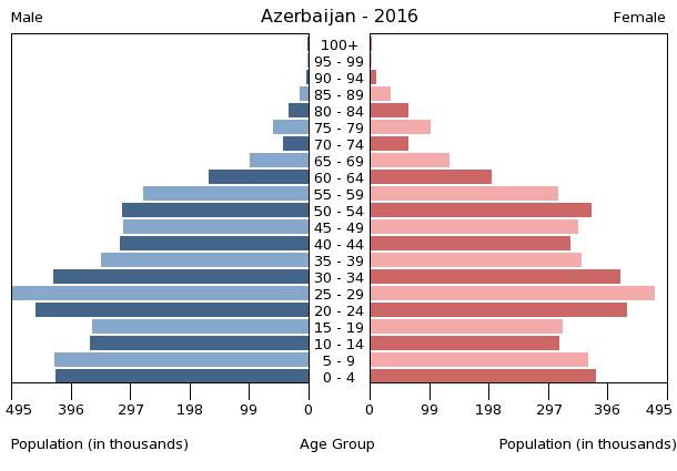 Bevölkerungspyramide Aserbaidschan 2016