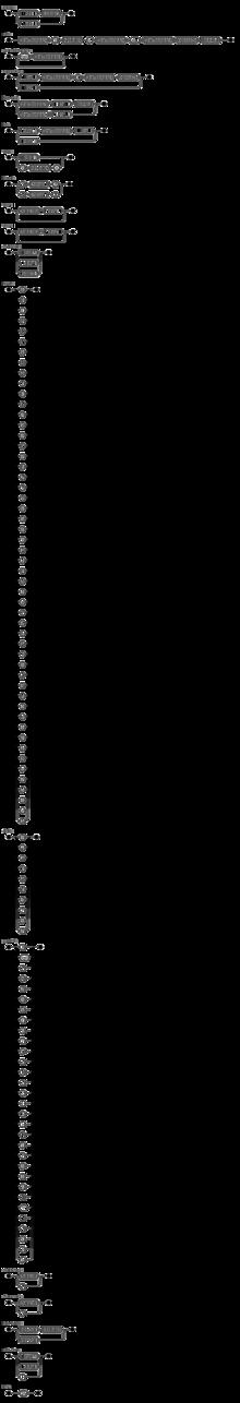 Diagramme de syntaxe BNF