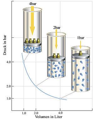 Thermische Zustandsgleichung idealer Gase Wikipedia