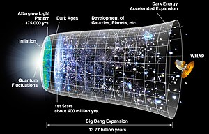 A graphical representation of the expansion of the universe with the inflationary epoch represented as the dramatic expansion of the metric seen on the left.Image from WMAP press release, 2006.