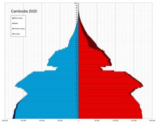 Demographics of Cambodia