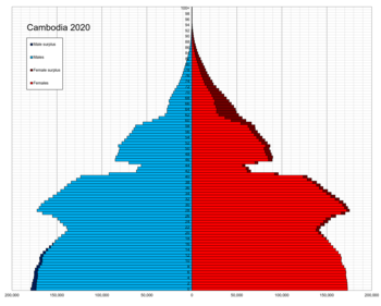 Cambodia single age population pyramid 2020.png