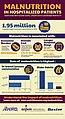 Characteristics of Hospital Stays Involving Malnutrition, 2013 Infographic.jpg