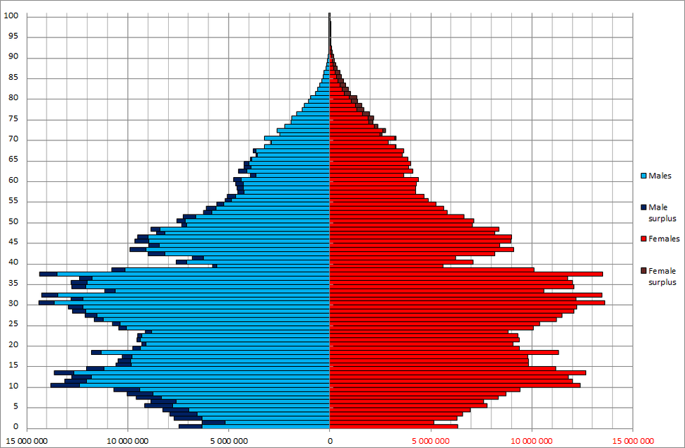 China Sex By Age 2000 census