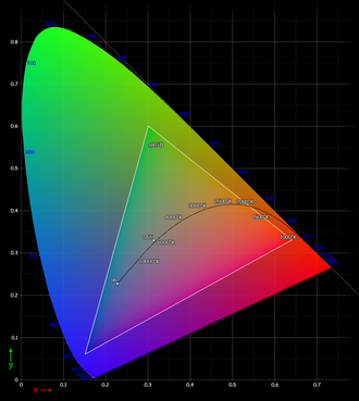 SRGB - CIE 1931 xy chromaticity diagram showing the gamut of the sRGB color space and location of the primaries. The D65 white point is shown in the center. The Planckian locus is shown with color temperatures labeled in kelvins. The outer curved boundary is the spectral (or monochromatic) locus, with wavelengths shown in nanometers (labeled in blue). Note that the colors in this displayed file are being specified using sRGB. Areas outside the triangle cannot be accurately colored because they are out of the gamut of sRGB therefore they have been interpreted. Also note how the D65 label is not an ideal 6500-kelvin blackbody because it is based on atmospheric filtered daylight.