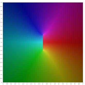 Inverse trigonometric functions - Image: Complex Arc Cot