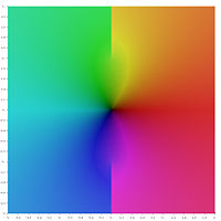 Square representing central portion of the complex z-plane painted in psychedelic colours