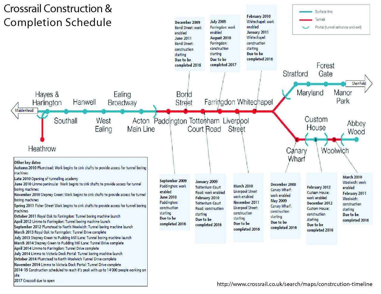 file construction timeline pdf