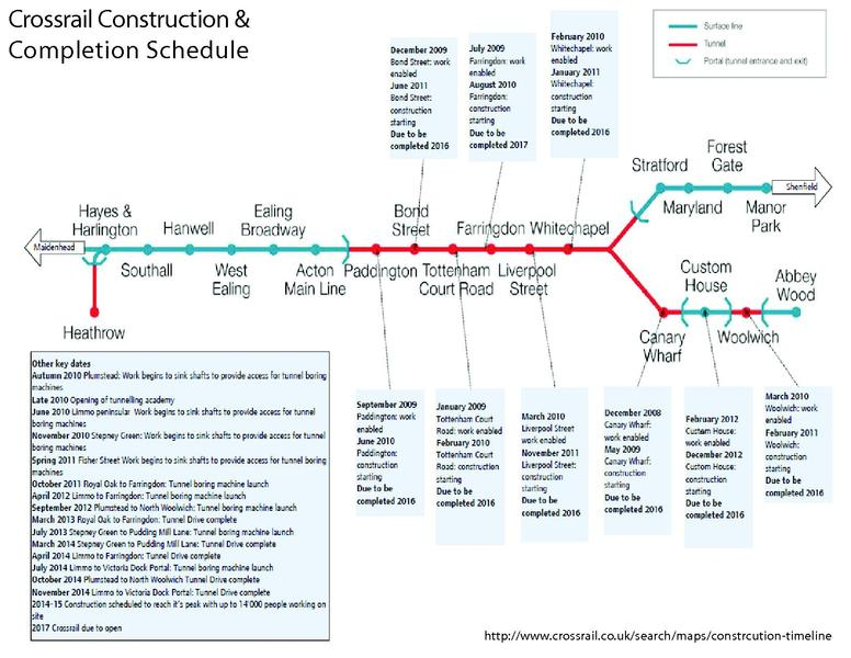 FileConstruction Timelinepdf Wikimedia Commons – Construction Timeline