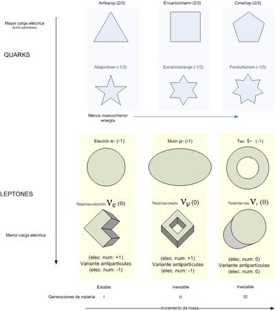 Postulados del modelo atomico de bohr yahoo dating