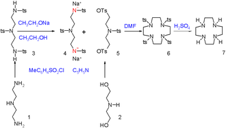 Cyclen - Image: Cyclen synthesis