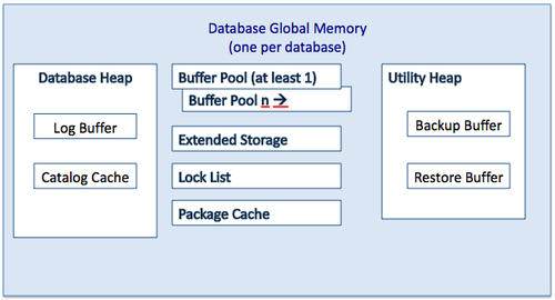 DB2 Database Global Memory.png