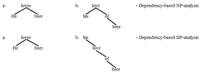 Determiner phrase - DP vs. NP 3