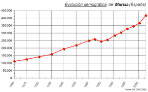 Demographic evolution