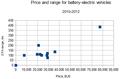 EV price&range -2012.png