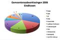 Eindhoven verkiezingen.png