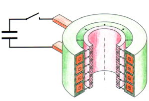 Electromagnetic forming - When the switch is closed, electrical energy stored in the capacitor bank (left) is discharged through the forming coil (orange) producing a rapidly changing magnetic field which induces a current to flow in the metallic workpiece (pink). The current flowing the workpiece produces a corresponding opposite magnetic field which rapidly repels the workpiece from the forming coil, reshaping the workpiece - in this case, compressing the diameter of the cylindrical tube. The reciprocal forces acting against the forming coil are resisted by the supportive coil casing (green).
