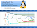 Fedora family tree 11-06.png