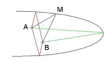 Photographie optique le principe de fermat wikilivres for Miroir miroir wiki