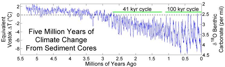 Five Myr Climate Change
