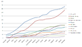 Formula 1 constructors graph 2009.png