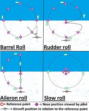 Aileron roll - Diagram of how an aileron roll is performed in relation to other common rolls.