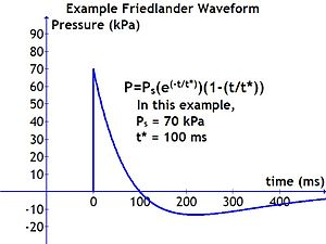 Blast wave -  A Friedlander waveform is the simplest form of a blast wave.