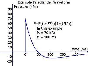 Blast wave - Wikipedia