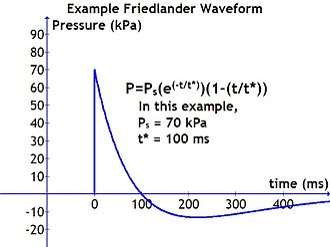 Blast wave - A Friedlander waveform is the simplest form of a blast wave.