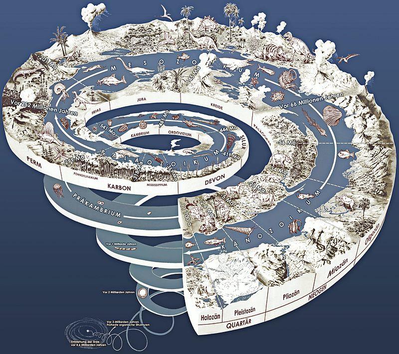Geologische Zeitskala radiometrische Datierung