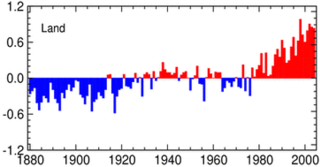 Global surface temperature Average temperature of the Earths surface