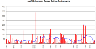 Hanif Mohammad - Hanif Mohammad's career performance graph.