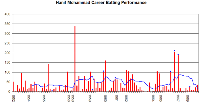Hanif Mohammad's career performance graph. Hanif Mohammad Graph.png