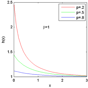 Exponential-logarithmic distribution - Hazard function