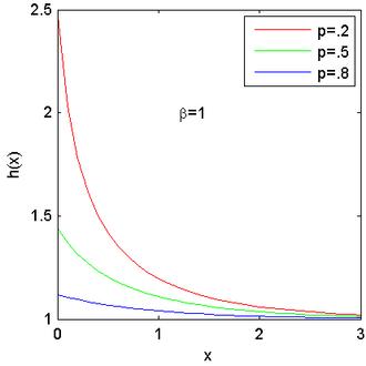 Exponential-logarithmic distribution - Hazard function