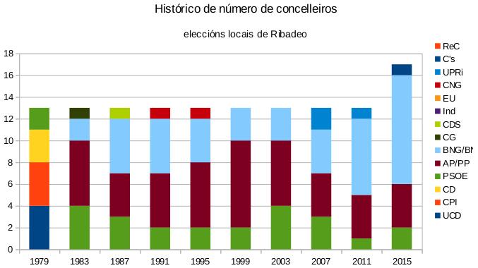 Histórico número de Concelleiros por agrupación. Ribadeo