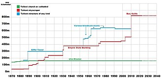 History of the world's tallest buildings - Image: History of tallest buildings chart