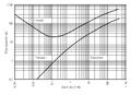 Hjulströms diagram en.PNG