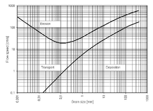 hjulstr�m curve: the velocities of currents required for erosion,  transportation, and deposition (sedimentation) of sediment particles of  different sizes